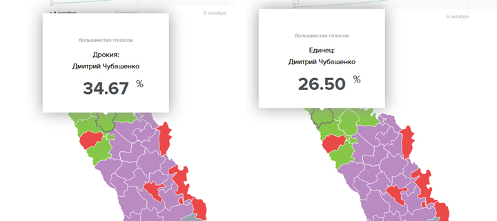 Районы Дрокия и Единец – за Дмитрия Чубашенко!
