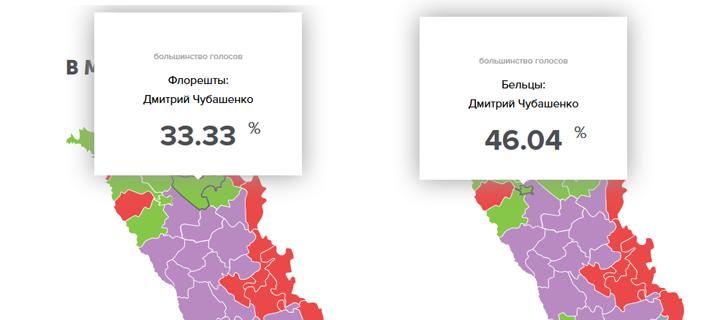 Бельцы и Флорештский район – за Дмитрия Чубашенко!