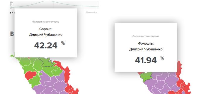 Фалештский и Сорокский районы – за Чубашенко и за роспуск парламента!