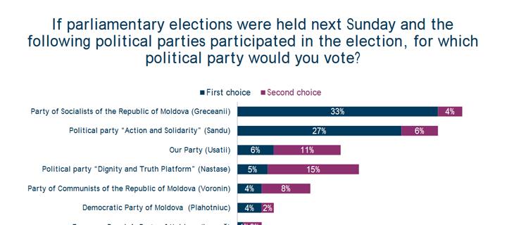 Лидер «Нашей Партии» опроверг данные опроса ФОМ